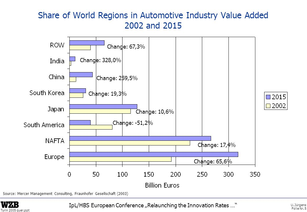 U. Jürgens Folie Nr. 5 Turin 2005 quer.ppt IpL/HBS European Conference Relaunching the Innovation Rates … Share of World Regions in Automotive Industr