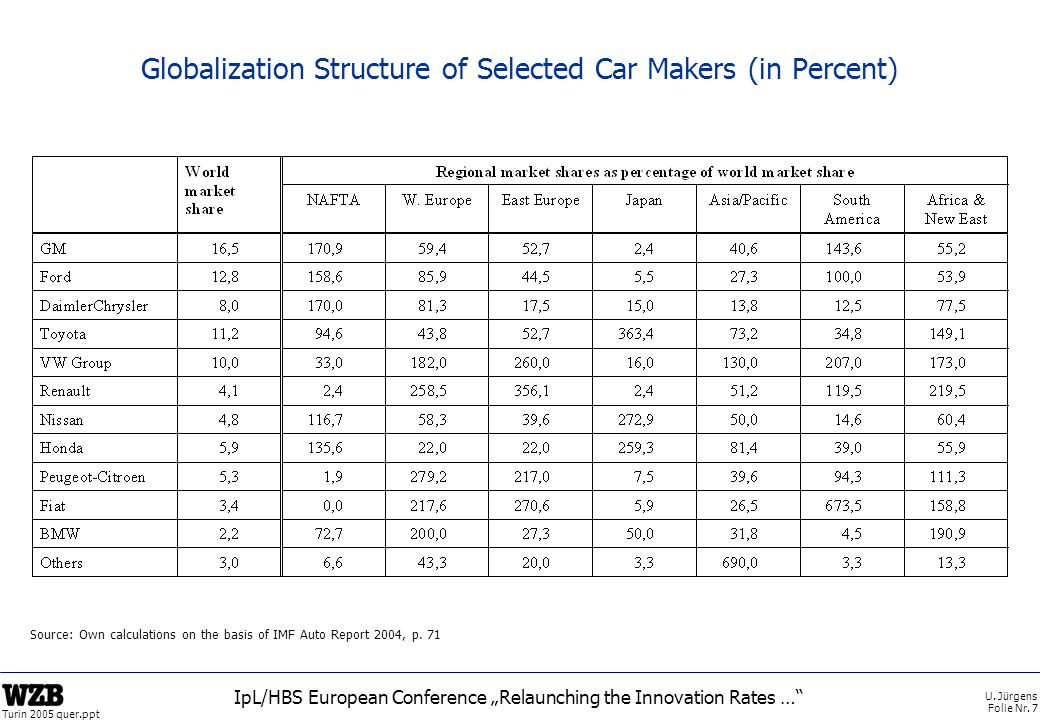U. Jürgens Folie Nr. 7 Turin 2005 quer.ppt IpL/HBS European Conference Relaunching the Innovation Rates … Globalization Structure of Selected Car Make
