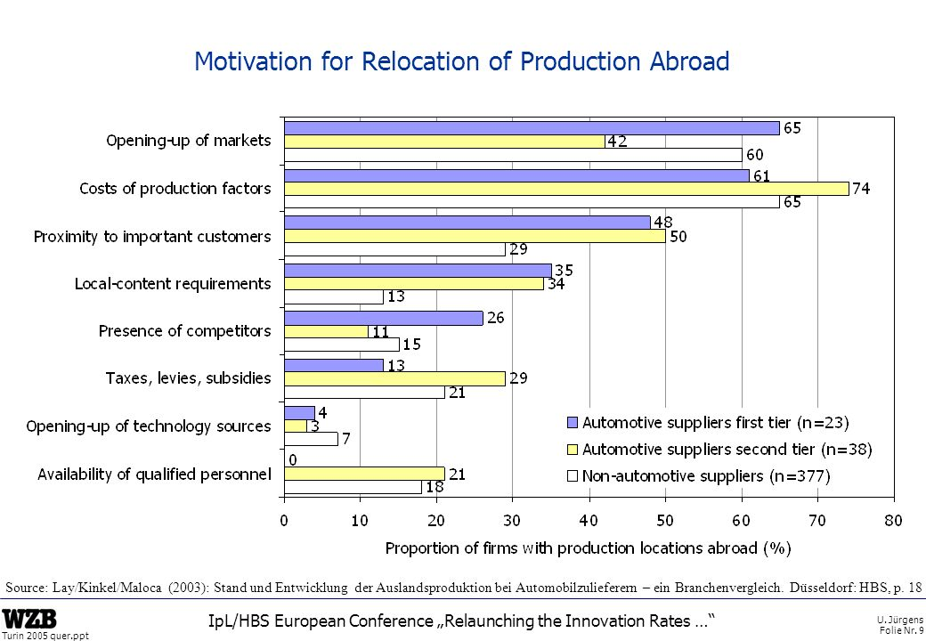 U. Jürgens Folie Nr. 9 Turin 2005 quer.ppt IpL/HBS European Conference Relaunching the Innovation Rates … Motivation for Relocation of Production Abro
