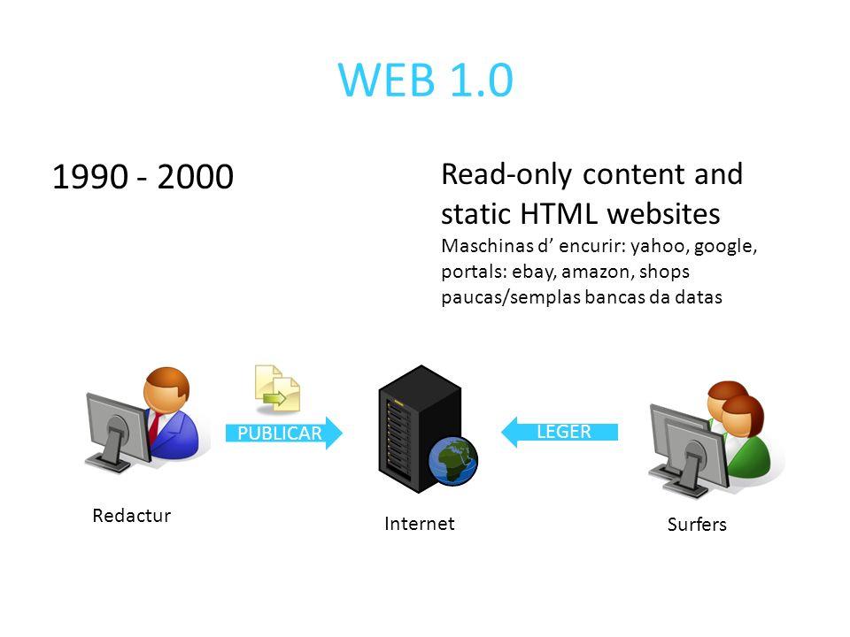 WEB 1.0 1990 - 2000 Read-only content and static HTML websites Maschinas d encurir: yahoo, google, portals: ebay, amazon, shops paucas/semplas bancas da datas PUBLICAR LEGER Redactur Internet Surfers