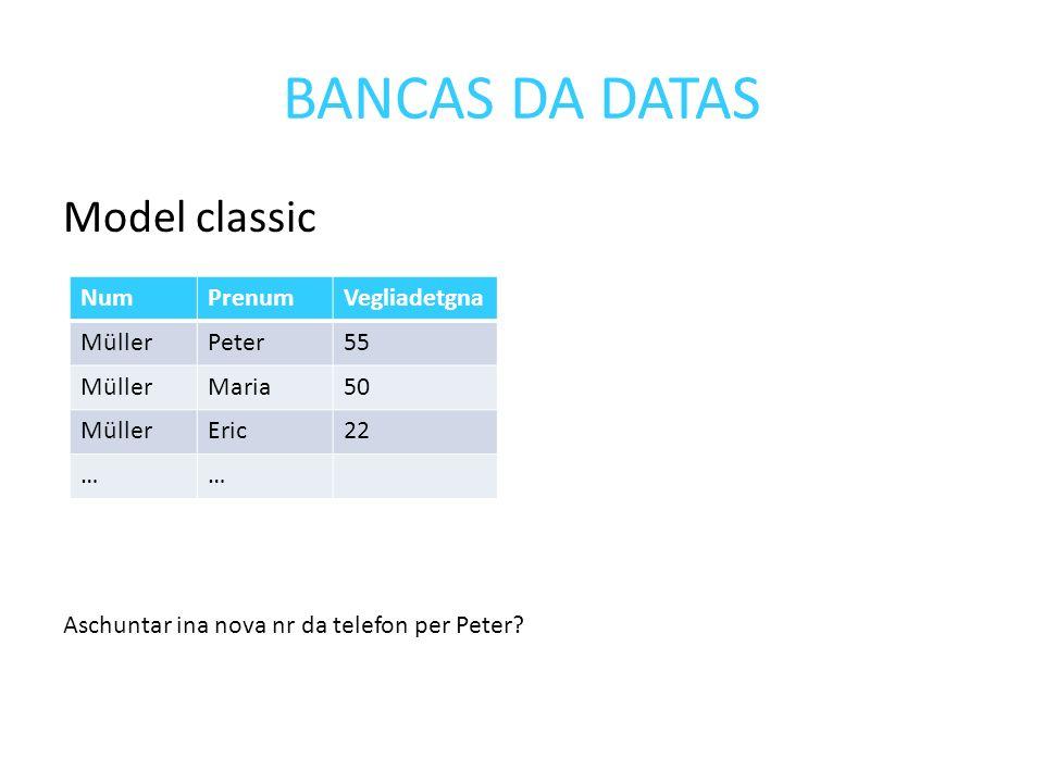 BANCAS DA DATAS Model classic Aschuntar ina nova nr da telefon per Peter.