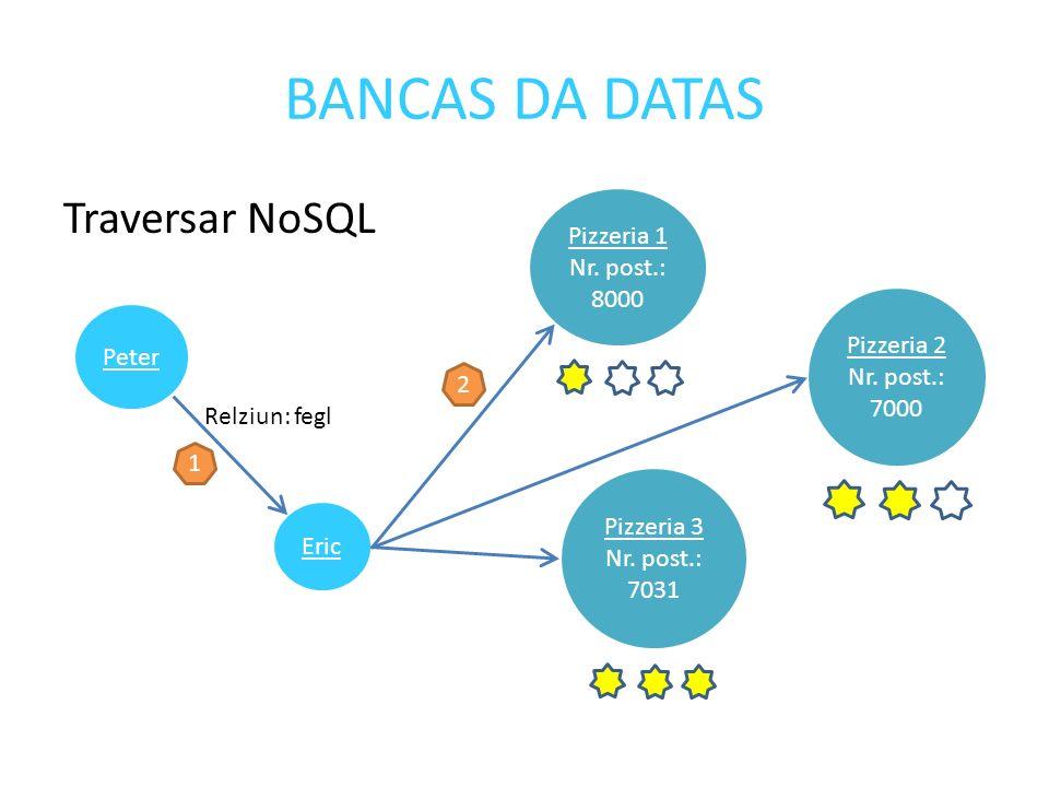 BANCAS DA DATAS Traversar NoSQL Eric Relziun: fegl Peter Pizzeria 3 Nr.