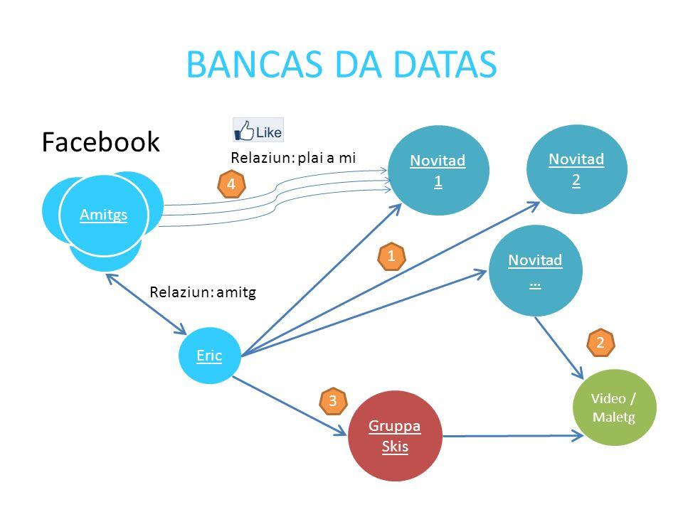 BANCAS DA DATAS Facebook Eric Relaziun: amitg Novitad … Novitad 2 Novitad 1 Video / Maletg Peter Amitgs Gruppa Skis Relaziun: plai a mi 1 2 3 4