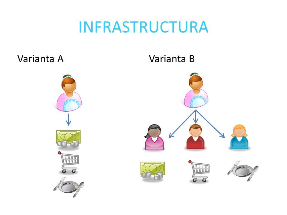 INFRASTRUCTURA Varianta AVarianta B