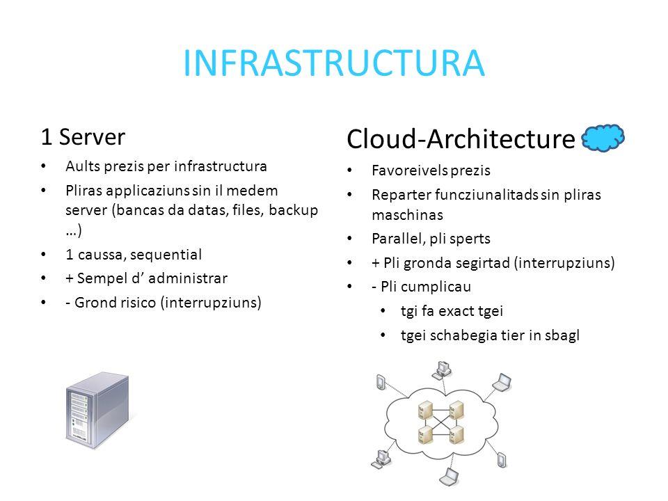 INFRASTRUCTURA 1 Server Aults prezis per infrastructura Pliras applicaziuns sin il medem server (bancas da datas, files, backup …) 1 caussa, sequential + Sempel d administrar - Grond risico (interrupziuns) Cloud-Architecture Favoreivels prezis Reparter funcziunalitads sin pliras maschinas Parallel, pli sperts + Pli gronda segirtad (interrupziuns) - Pli cumplicau tgi fa exact tgei tgei schabegia tier in sbagl