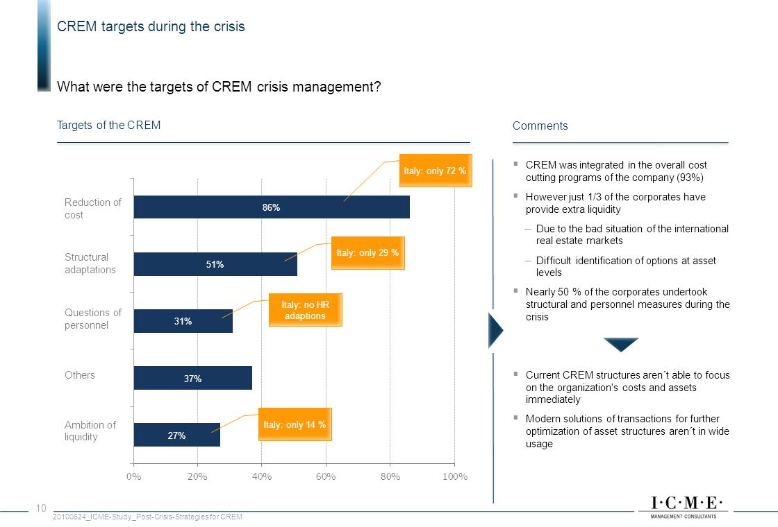 Source: n= 37, percentages are rounded 1 out of 3 companies saw equal impact of the crisis on the core-business and CREM.