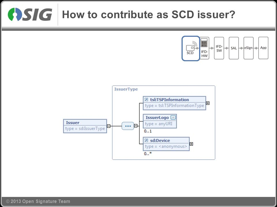© 2013 Open Signature Team How to contribute as SCD issuer