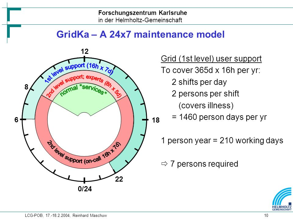 Forschungszentrum Karlsruhe in der Helmholtz-Gemeinschaft LCG-POB, , Reinhard Maschuw10 GridKa – A 24x7 maintenance model 6 0/ Grid (1st level) user support To cover 365d x 16h per yr: 2 shifts per day 2 persons per shift (covers illness) = 1460 person days per yr 1 person year = 210 working days 7 persons required
