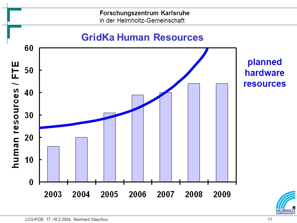 Forschungszentrum Karlsruhe in der Helmholtz-Gemeinschaft LCG-POB, , Reinhard Maschuw11 GridKa Human Resources planned hardware resources
