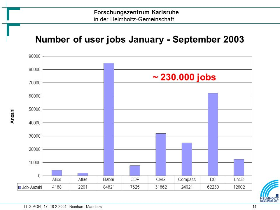 Forschungszentrum Karlsruhe in der Helmholtz-Gemeinschaft LCG-POB, , Reinhard Maschuw14 ~ jobs Number of user jobs January - September 2003