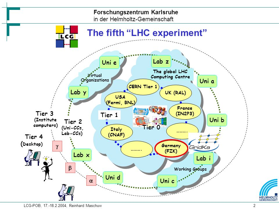 Forschungszentrum Karlsruhe in der Helmholtz-Gemeinschaft LCG-POB, , Reinhard Maschuw2 CMS ATLAS LHCb CERN Tier 0 Centre at CERN Working Groups Virtual Organizations Tier 2 (Uni-CCs, Lab-CCs) Lab y Uni a Lab i Uni b Lab z Lab x Uni c Uni d Uni e Tier 3 (Institute computers) Tier 4 ( Desktop) The global LHC Computing Centre Germany (FZK) Tier 1 USA (Fermi, BNL) UK (RAL) France (IN2P3) Italy (CNAF) ……….