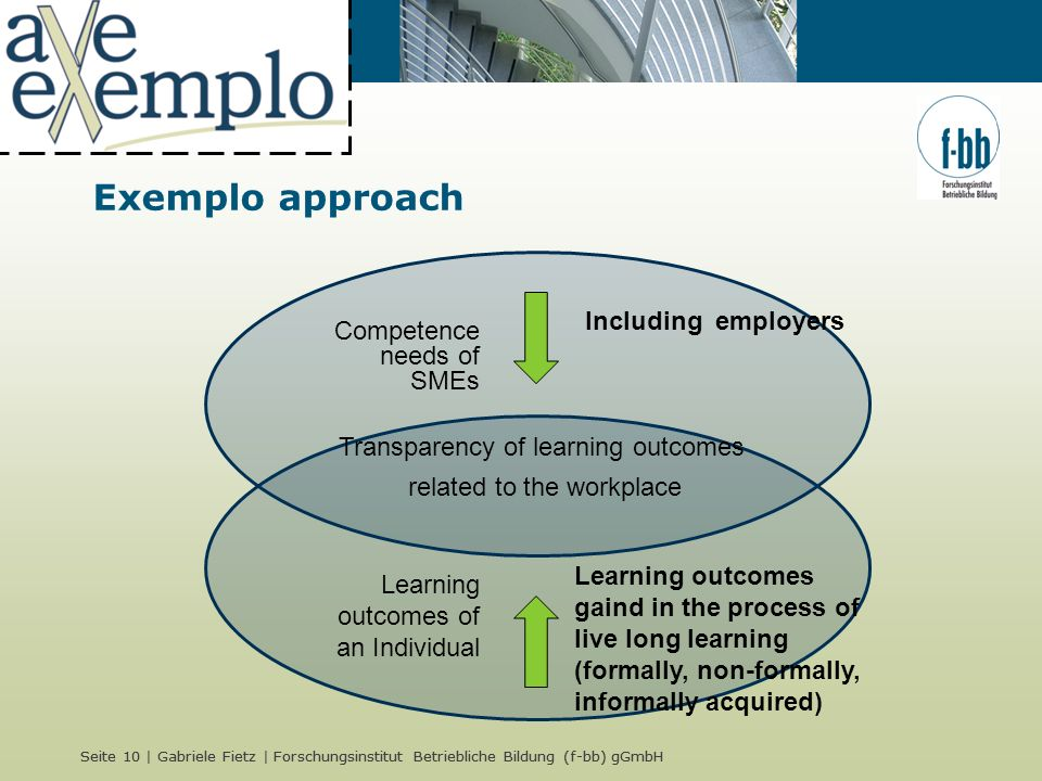 Seite 10 | Gabriele Fietz | Forschungsinstitut Betriebliche Bildung (f-bb) gGmbH Exemplo approach Competence needs of SMEs Including employers Learning outcomes of an Individual Transparency of learning outcomes related to the workplace Learning outcomes gaind in the process of live long learning (formally, non-formally, informally acquired)