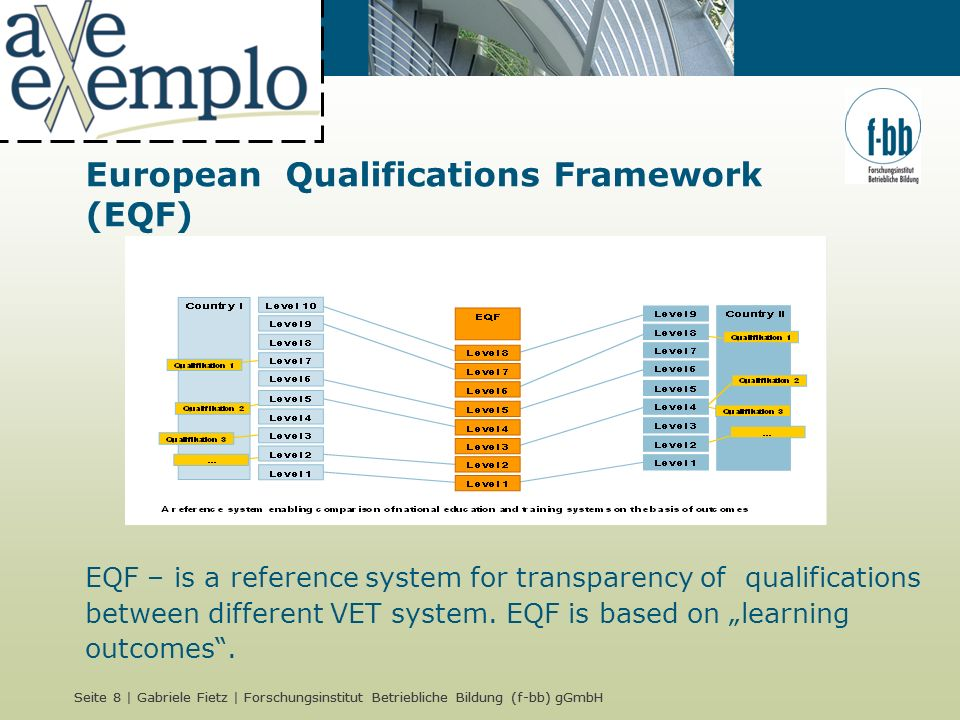 Seite 8 | Gabriele Fietz | Forschungsinstitut Betriebliche Bildung (f-bb) gGmbH European Qualifications Framework (EQF) EQF – is a reference system for transparency of qualifications between different VET system.