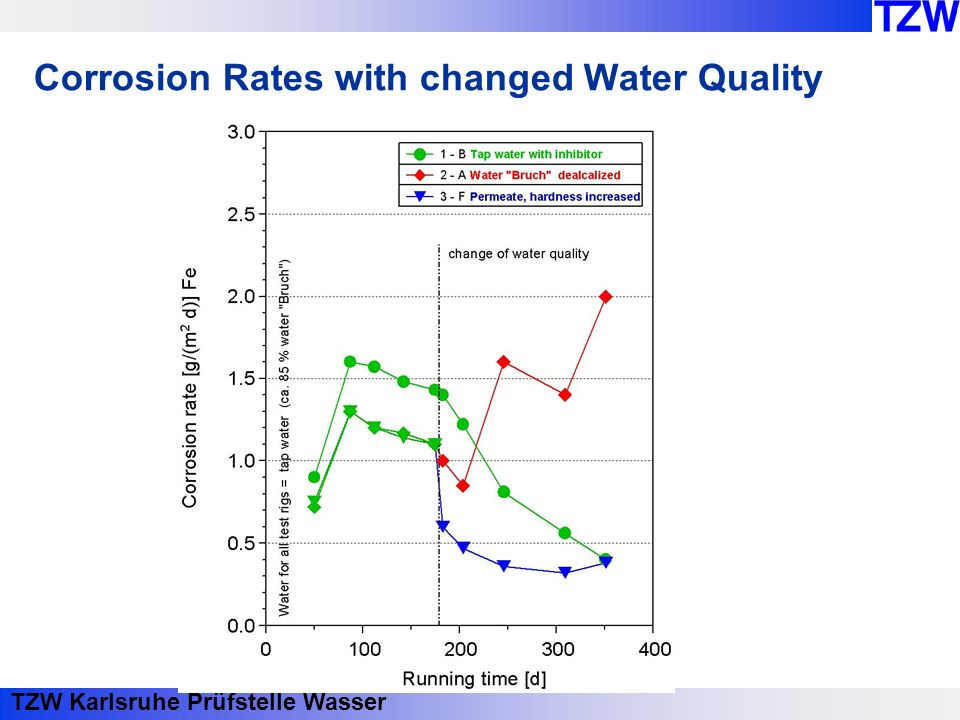 TZW Karlsruhe Prüfstelle Wasser Corrosion Rates with changed Water Quality