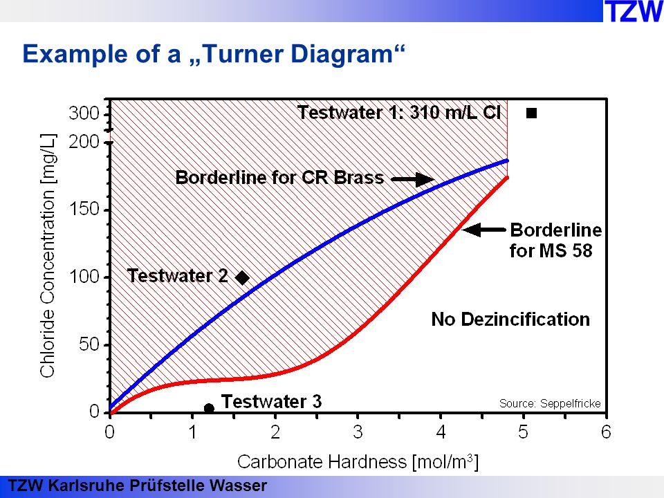 TZW Karlsruhe Prüfstelle Wasser Example of a Turner Diagram
