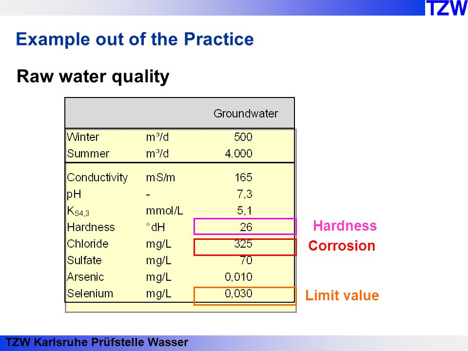 TZW Karlsruhe Prüfstelle Wasser Example out of the Practice Raw water quality Hardness Corrosion Limit value