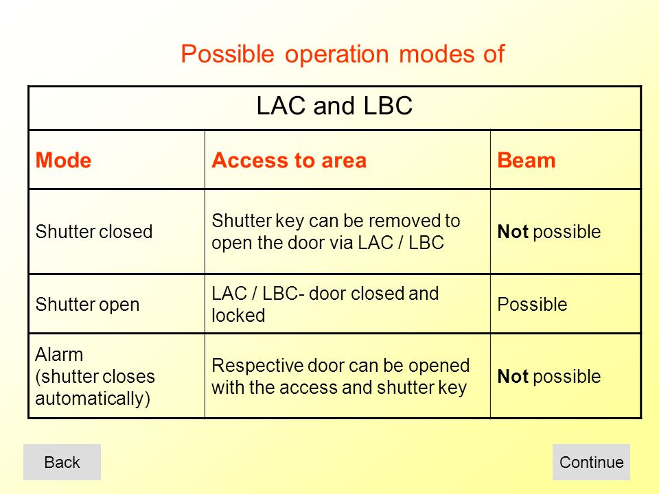 LAC and LBC ModeAccess to areaBeam Shutter closed Shutter key can be removed to open the door via LAC / LBC Not possible Shutter open LAC / LBC- door closed and locked Possible Alarm (shutter closes automatically) Respective door can be opened with the access and shutter key Not possible Possible operation modes of BackContinue
