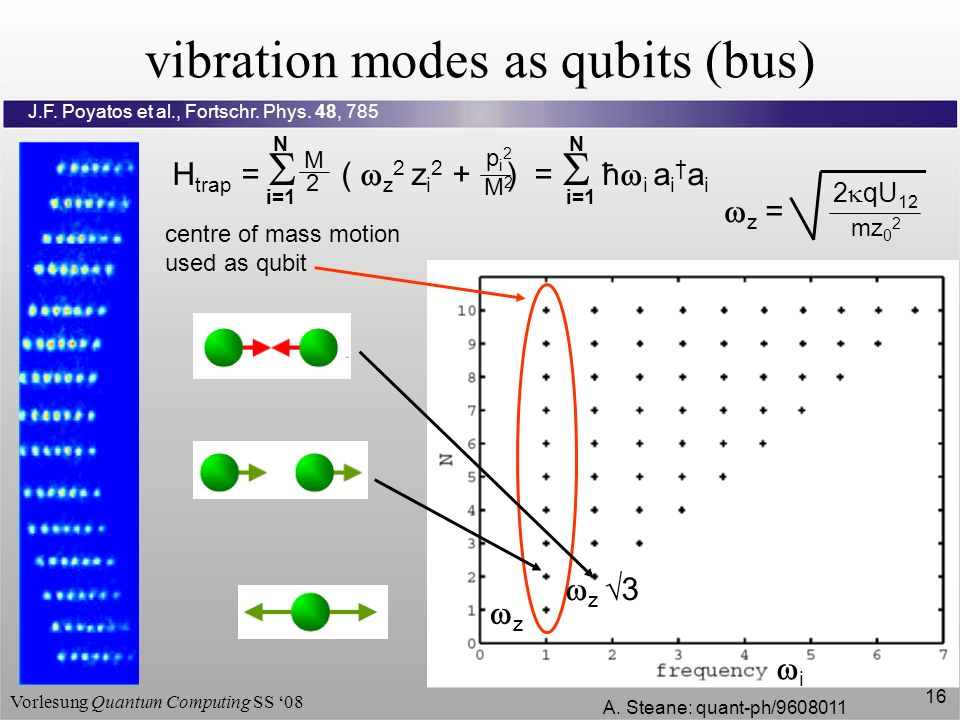 Vorlesung Quantum Computing SS 08 16 vibration modes as qubits (bus) centre of mass motion used as qubit A. Steane: quant-ph/9608011 i=1 H trap = ( z