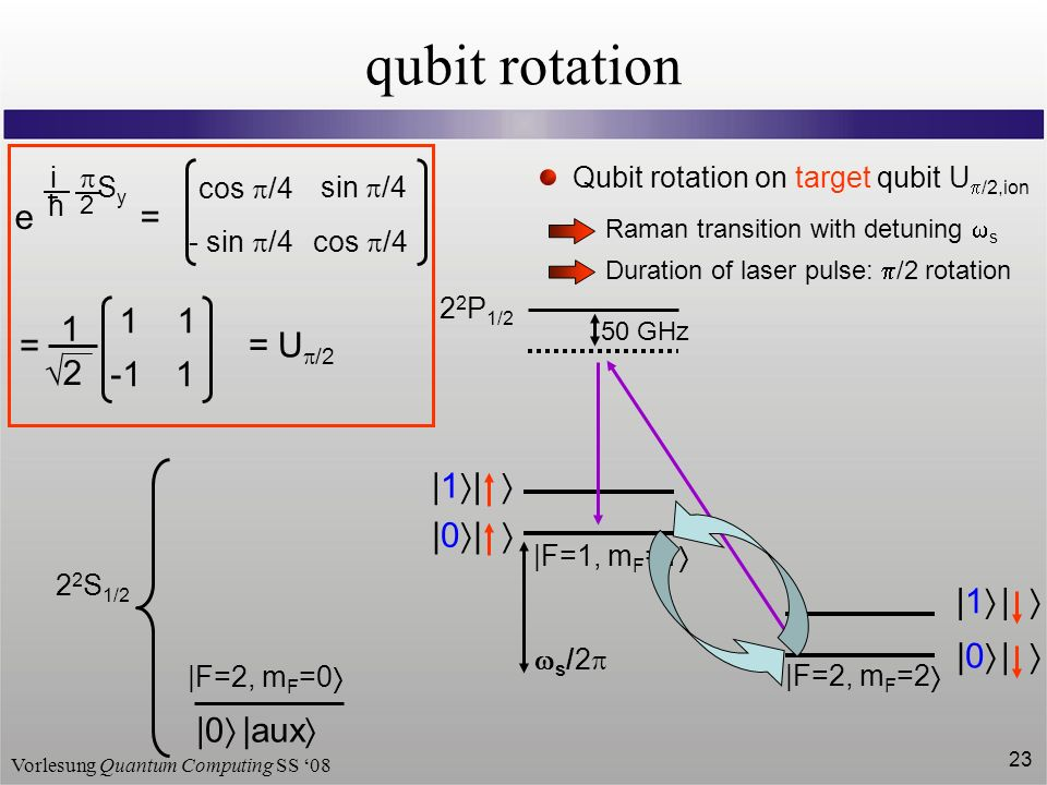 Vorlesung Quantum Computing SS 08 23 qubit rotation 2 2 P 1/2 50 GHz 2 2 S 1/2 |F=2, m F =2 |F=1, m F =1 | | |1 | |0 |1 | |0 s /2 |0 |aux |F=2, m F =0 Qubit rotation on target qubit U /2,ion Raman transition with detuning s Duration of laser pulse: /2 rotation 2 e = i ħ S y cos /4 sin /4 - sin /4 1 1 1 1 2 = = U /2