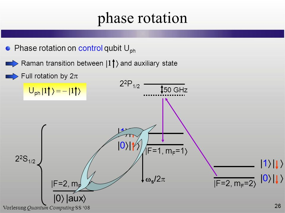 Vorlesung Quantum Computing SS 08 26 phase rotation 2 2 P 1/2 50 GHz 2 2 S 1/2 |F=2, m F =2 |F=1, m F =1 | | |1 | |0 |1 | |0 s /2 |0 |aux |F=2, m F =0 Phase rotation on control qubit U ph Raman transition between and auxiliary state Full rotation by 2 U ph