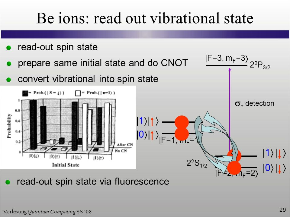 Vorlesung Quantum Computing SS 08 29 Be ions: read out vibrational state |F=2, m F =2 | |1 | |0 2 2 P 3/2 |F=3, m F =3 2 2 S 1/2 |F=1, m F =1 | |1 | |0 + detection read-out spin state prepare same initial state and do CNOT convert vibrational into spin state on red side band for | on blue side band for | read-out spin state via fluorescence