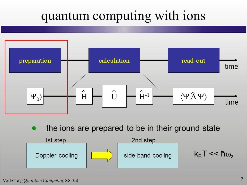 Vorlesung Quantum Computing SS 08 7 quantum computing with ions HH -1 calculation U preparation read-out |A| time the ions are prepared to be in their ground state Doppler coolingside band cooling 1st step2nd step k B T << ħ z