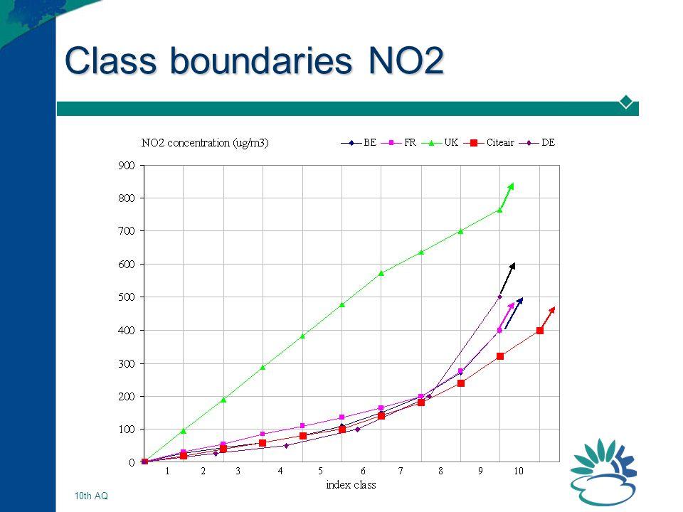 AQ Indices, Frank de Leeuw 12 10th AQ EIONET, Vilnius, 17/18-10-2005 Class boundaries NO2
