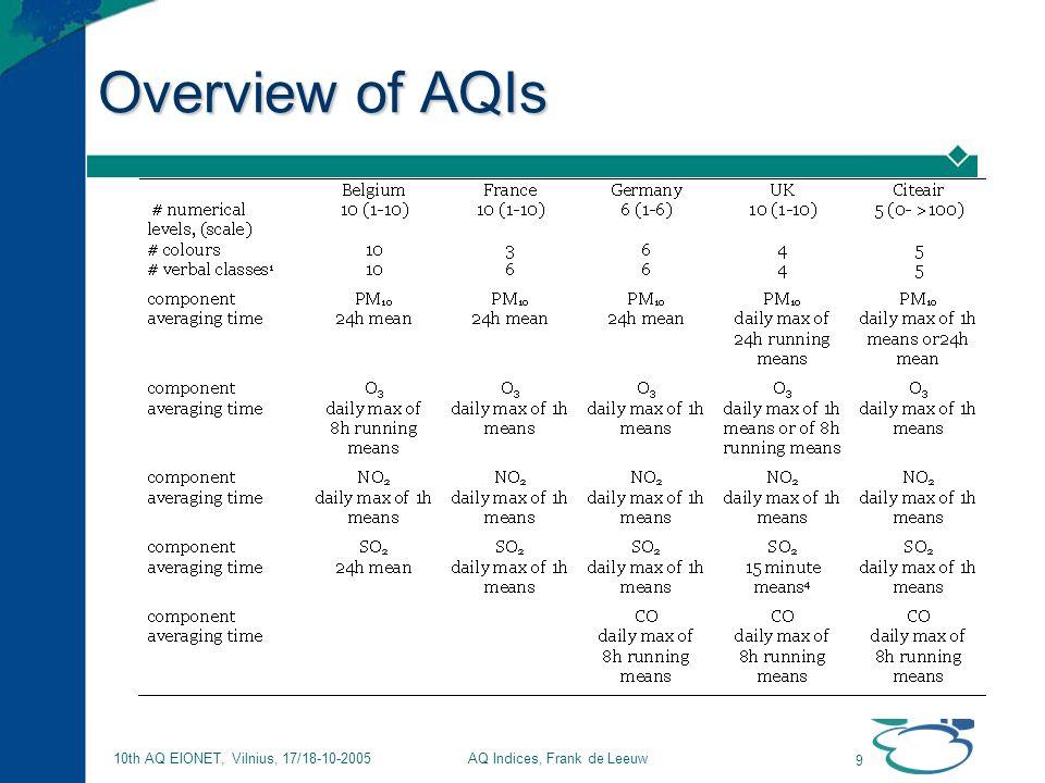 AQ Indices, Frank de Leeuw 9 10th AQ EIONET, Vilnius, 17/18-10-2005 Overview of AQIs