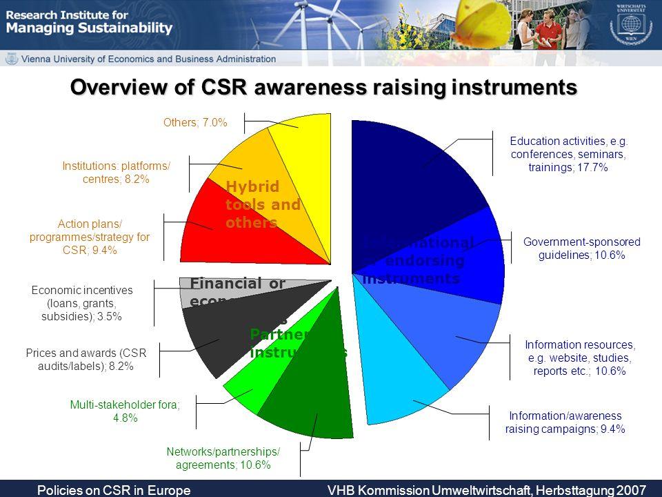 Policies on CSR in Europe VHB Kommission Umweltwirtschaft, Herbsttagung 2007 Overview of CSR awareness raising instruments Education activities, e.g.