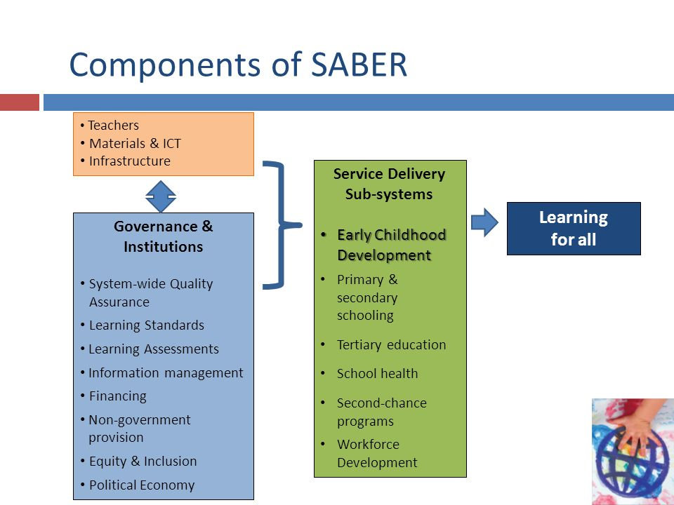 Components of SABER Governance & Institutions System-wide Quality Assurance Learning Standards Learning Assessments Information management Financing Non-government provision Equity & Inclusion Political Economy Service Delivery Sub-systems Early Childhood Development Early Childhood Development Primary & secondary schooling Tertiary education School health Second-chance programs Workforce Development Learning for all Teachers Materials & ICT Infrastructure