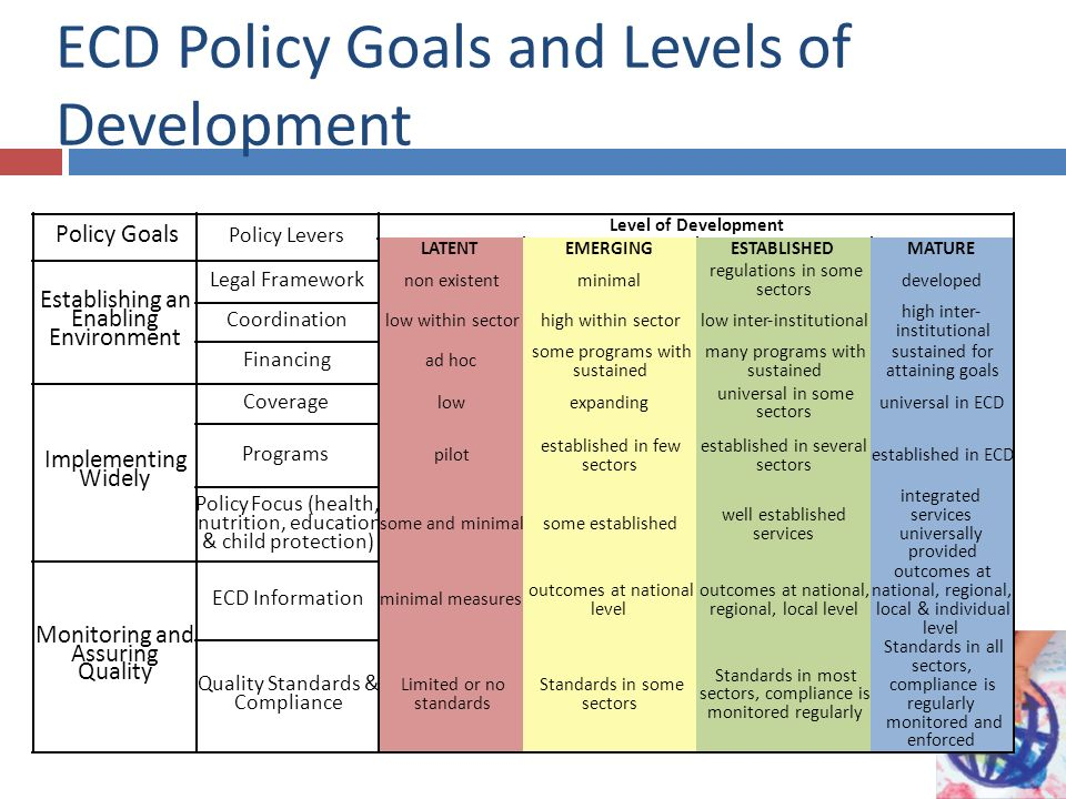 ECD Policy Goals and Levels of Development Policy Goals Policy Levers Level of Development Establishing an Enabling Environment Legal Framework Coordination Financing Implementing Widely Coverage Programs PolicyFocus (health, nutrition, education & child protection) Monitoring and Assuring Quality ECD Information Quality Standards & Compliance LATENT non existent low within sector ad hoc low pilot some and minimal minimal measures Limited or no standards EMERGING minimal high within sector some programs with sustained expanding established in few sectors some established outcomes at national level Standards in some sectors ESTABLISHED regulations in some sectors low inter-institutional many programs with sustained universal in some sectors established in several sectors well established services outcomes at national, regional, local level Standards in most sectors, compliance is monitored regularly MATURE developed high inter- institutional sustained for attaining goals universal in ECD established in ECD integrated services universally provided outcomes at national, regional, local & individual level Standards in all sectors, compliance is regularly monitored and enforced