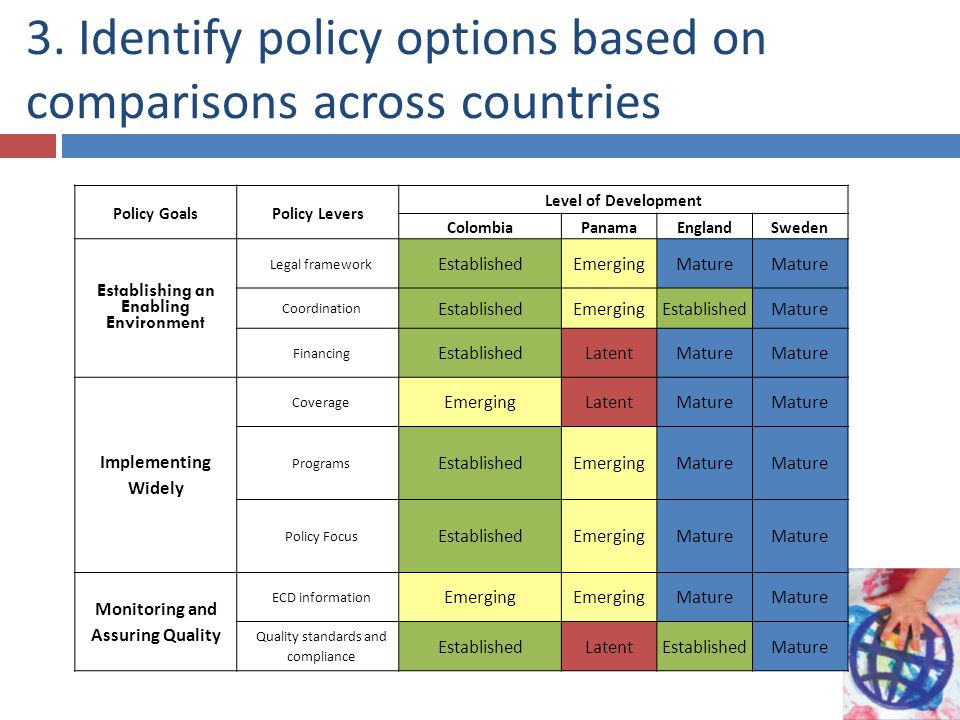 3. Identify policy options based on comparisons across countries Policy GoalsPolicy Levers Level of Development ColombiaPanama EnglandSweden Establish