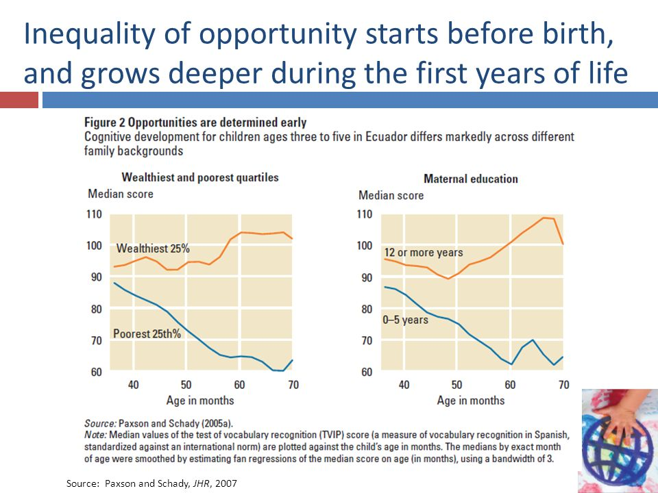 Inequality of opportunity starts before birth, and grows deeper during the first years of life Source: Paxson and Schady, JHR, 2007