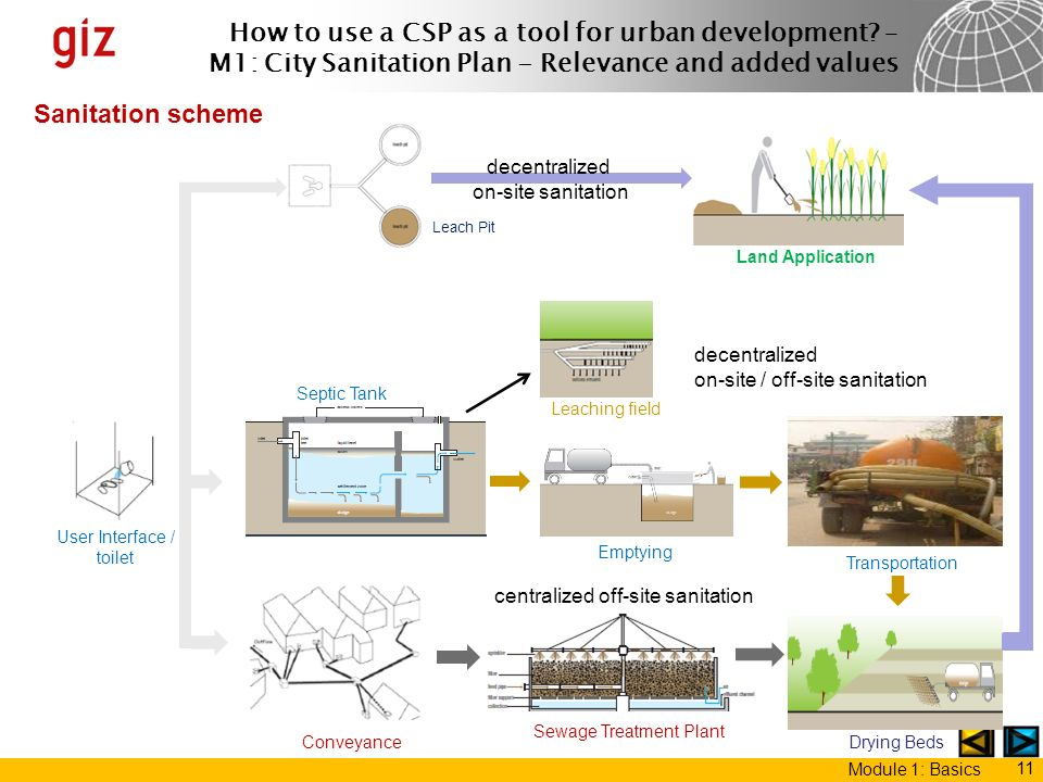 How to use a CSP as a tool for urban development? – M1: City Sanitation Plan - Relevance and added values Module 1: Basics 11 Sanitation scheme Leach