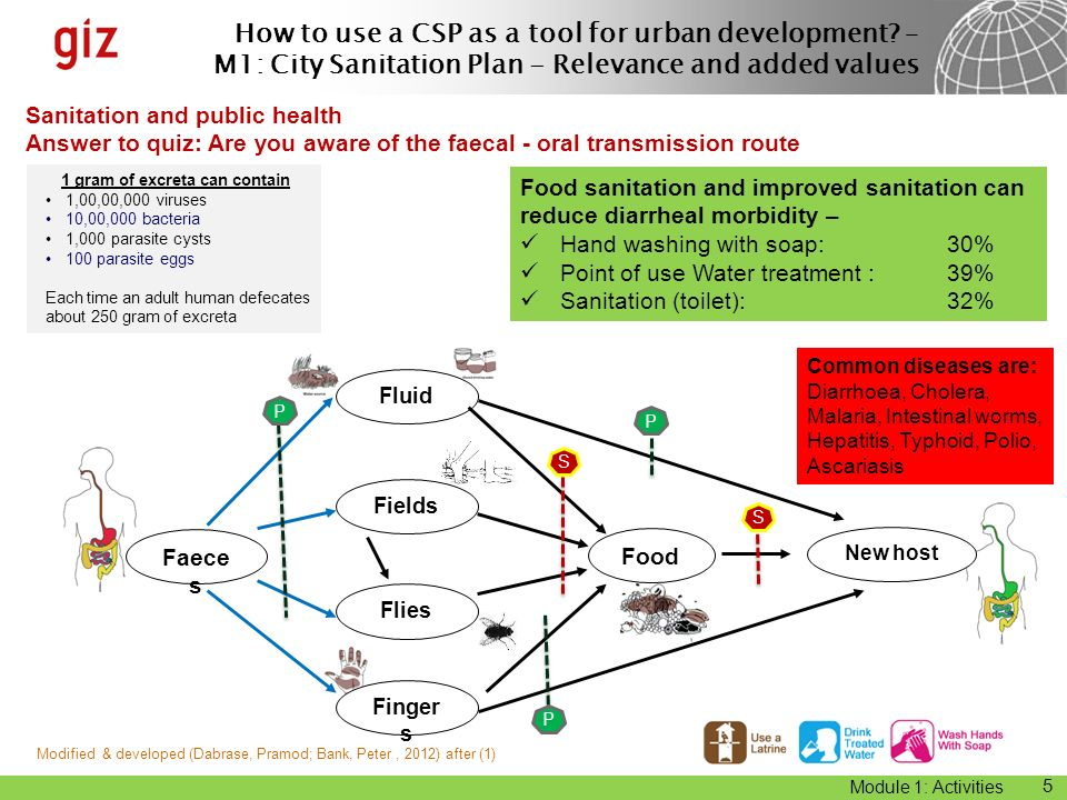 How to use a CSP as a tool for urban development? – M1: City Sanitation Plan - Relevance and added values Module 1: Activities Sanitation and public h