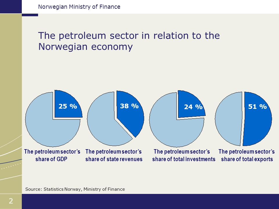 Norwegian Ministry of Finance 2 The petroleum sector in relation to the Norwegian economy Source: Statistics Norway, Ministry of Finance 25 % 38 % 24 % 51 % The petroleum sectors share of GDP The petroleum sectors share of state revenues The petroleum sectors share of total investments The petroleum sectors share of total exports