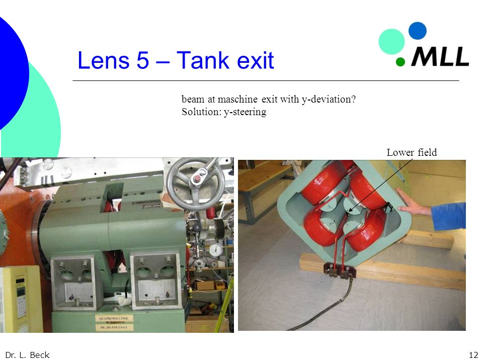 Dr. L. Beck12 Lens 5 – Tank exit beam at maschine exit with y-deviation? Solution: y-steering Lower field