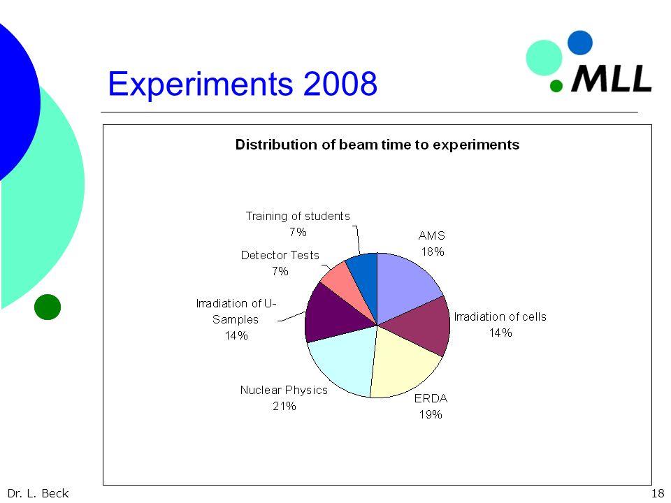 Dr. L. Beck18 Experiments 2008