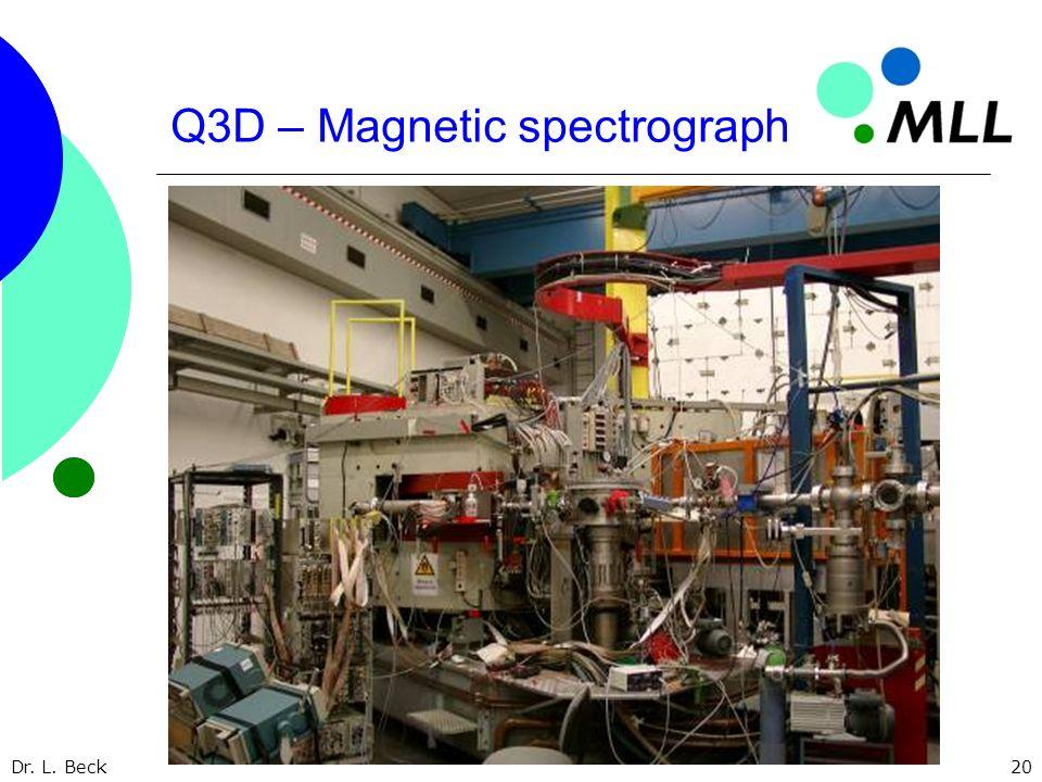 Dr. L. Beck20 Q3D – Magnetic spectrograph