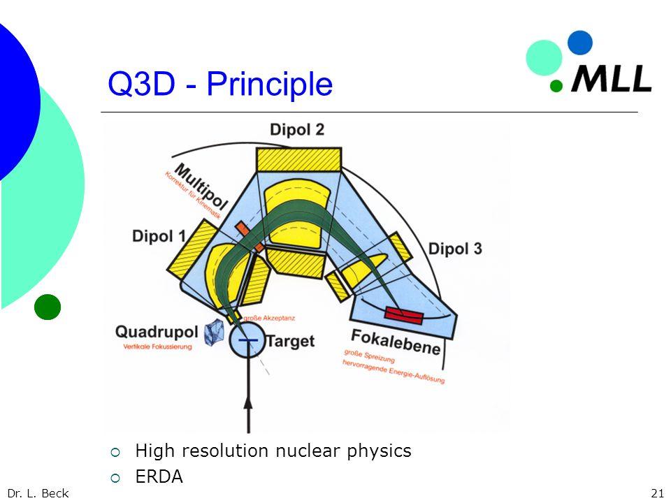 Dr. L. Beck21 Q3D - Principle High resolution nuclear physics ERDA