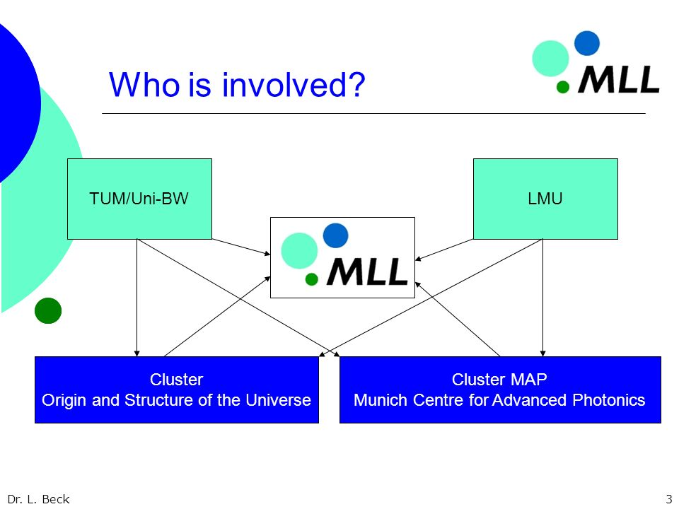 Dr. L. Beck3 Who is involved? TUM/Uni-BWLMU Cluster Origin and Structure of the Universe Cluster MAP Munich Centre for Advanced Photonics