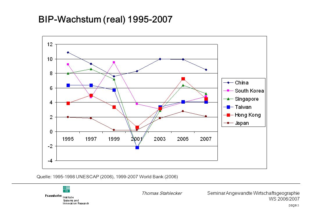 page 3 Thomas Stahlecker Seminar Angewandte Wirtschaftsgeographie WS 2006/2007 BIP-Wachstum (real) 1995-2007 Quelle: 1995-1998 UNESCAP (2006), 1999-2007 World Bank (2006)