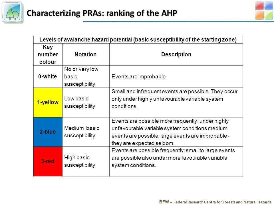 Characterizing PRAs: ranking of the AHP BFW – Federal Research Centre for Forests and Natural Hazards Levels of avalanche hazard potential (basic susceptibility of the starting zone) Key number colour NotationDescription 0-white No or very low basic susceptibility Events are improbable 1-yellow Low basic susceptibility Small and infrequent events are possible.