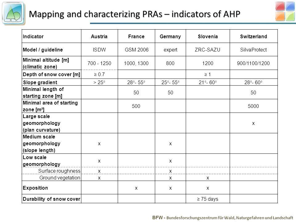 Mapping and characterizing PRAs – indicators of AHP BFW - Bundesforschungszentrum für Wald, Naturgefahren und Landschaft IndicatorAustriaFranceGermany