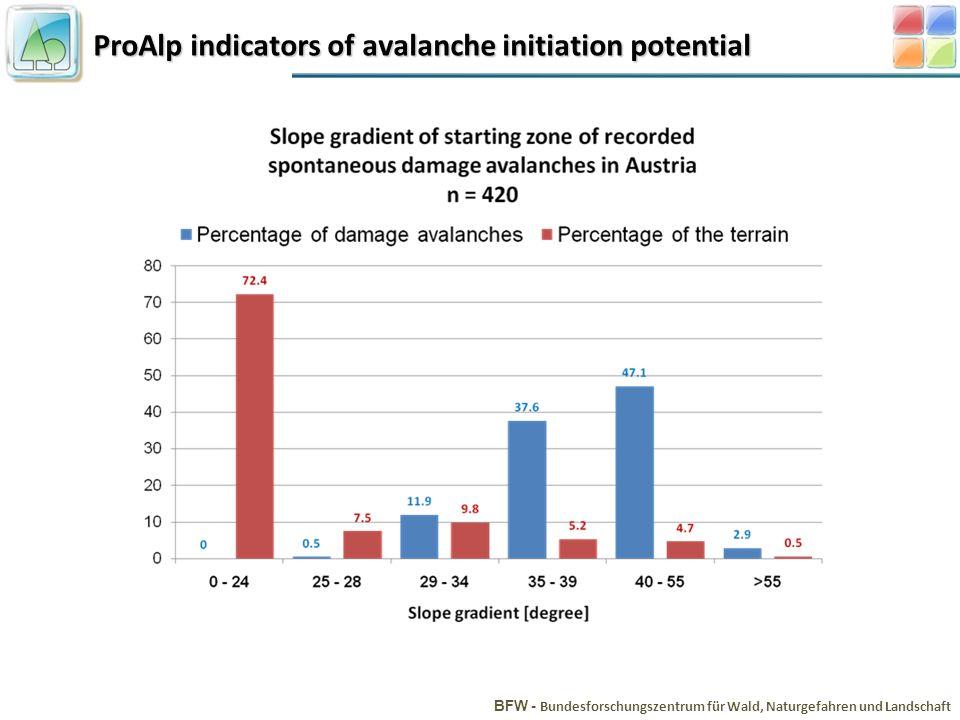 ProAlp indicators of avalanche initiation potential BFW - Bundesforschungszentrum für Wald, Naturgefahren und Landschaft