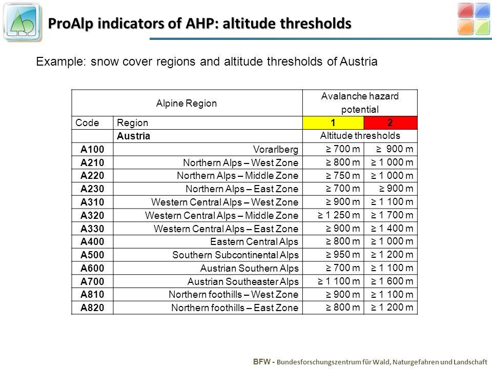 ProAlp indicators of AHP: altitude thresholds BFW - Bundesforschungszentrum für Wald, Naturgefahren und Landschaft Example: snow cover regions and alt