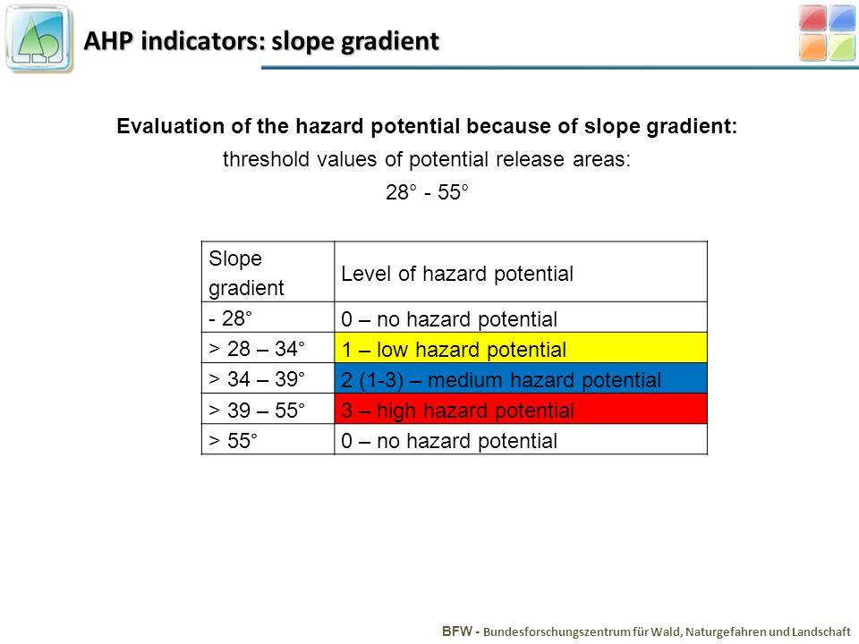 AHP indicators: slope gradient BFW - Bundesforschungszentrum für Wald, Naturgefahren und Landschaft Evaluation of the hazard potential because of slope gradient: threshold values of potential release areas: 28° - 55° Slope gradient Level of hazard potential - 28° 0 – no hazard potential > 28 – 34° 1 – low hazard potential > 34 – 39° 2 (1-3) – medium hazard potential > 39 – 55° 3 – high hazard potential > 55°0 – no hazard potential