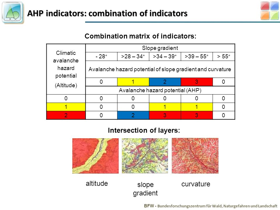 AHP indicators: combination of indicators BFW - Bundesforschungszentrum für Wald, Naturgefahren und Landschaft Combination matrix of indicators: Climatic avalanche hazard potential (Altitude) Slope gradient - 28°>28 – 34°>34 – 39°>39 – 55°> 55° Avalanche hazard potential of slope gradient and curvature 01230 Avalanche hazard potential (AHP) 000000 100110 202330 Intersection of layers: altitude slope gradient curvature