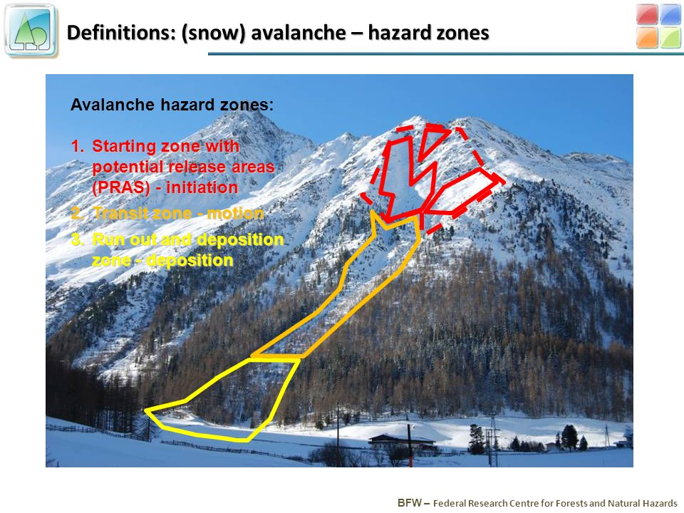 Definitions: (snow) avalanche – hazard zones BFW – Federal Research Centre for Forests and Natural Hazards Avalanche hazard zones: 1.Starting zone with potential release areas (PRAS) - initiation 2.Transit zone - motion 3.Run out and deposition zone - deposition
