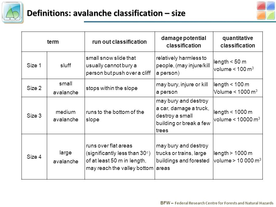 Definitions: avalanche classification – size BFW – Federal Research Centre for Forests and Natural Hazards termrun out classification damage potential classification quantitative classification Size 1sluff small snow slide that usually cannot bury a person but push over a cliff relatively harmless to people, (may injure/kill a person) length < 50 m volume < 100 m 3 Size 2 small avalanche stops within the slope may bury, injure or kill a person length < 100 m Volume < 1000 m 3 Size 3 medium avalanche runs to the bottom of the slope may bury and destroy a car, damage a truck, destroy a small building or break a few trees length < 1000 m volume < 10000 m 3 Size 4 large avalanche runs over flat areas (significantly less than 30°) of at least 50 m in length, may reach the valley bottom may bury and destroy trucks or trains, large buildings and forested areas length > 1000 m volume > 10 000 m 3